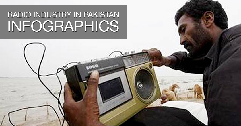 Radio Industry in Pakistan - Infographics