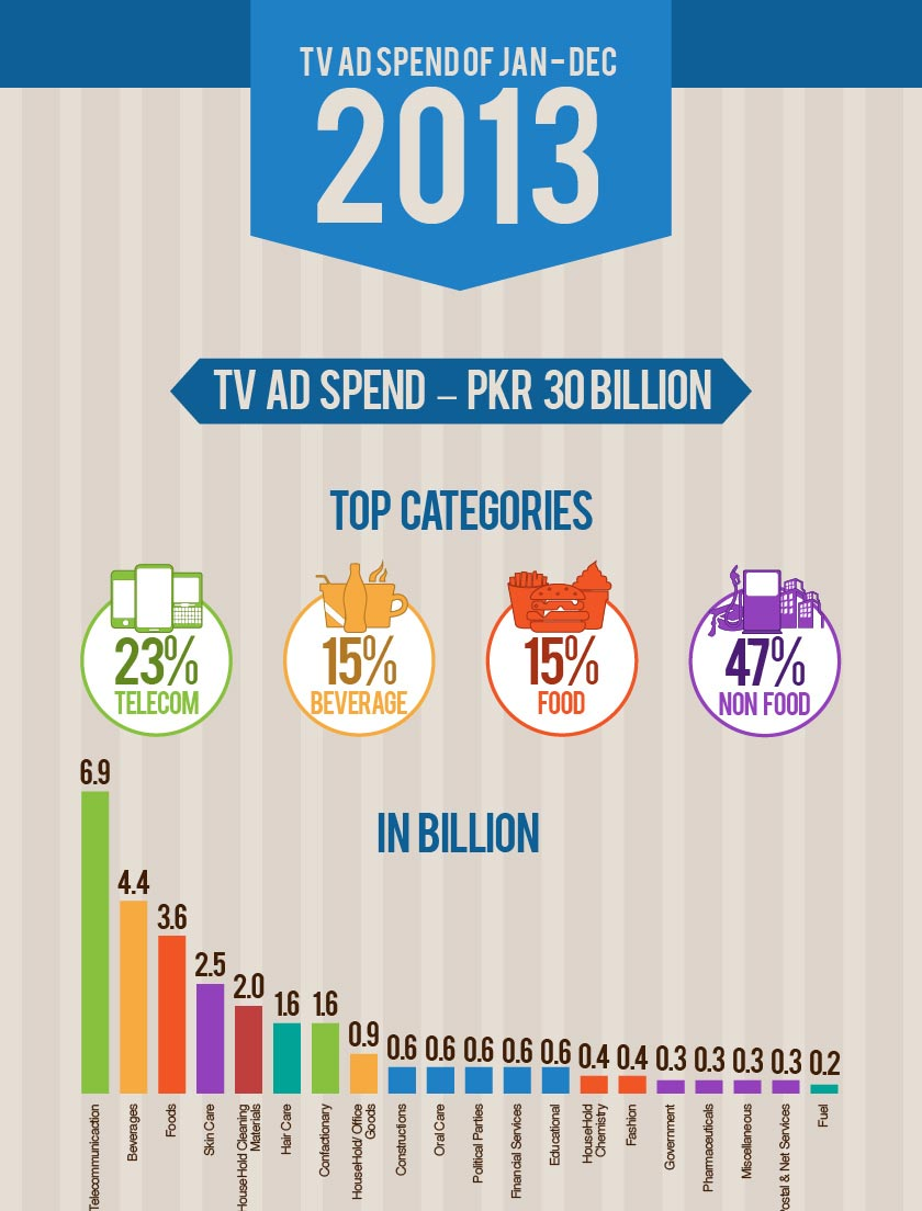TV AD Spend from Jan-Dec 2013 in Pakistan