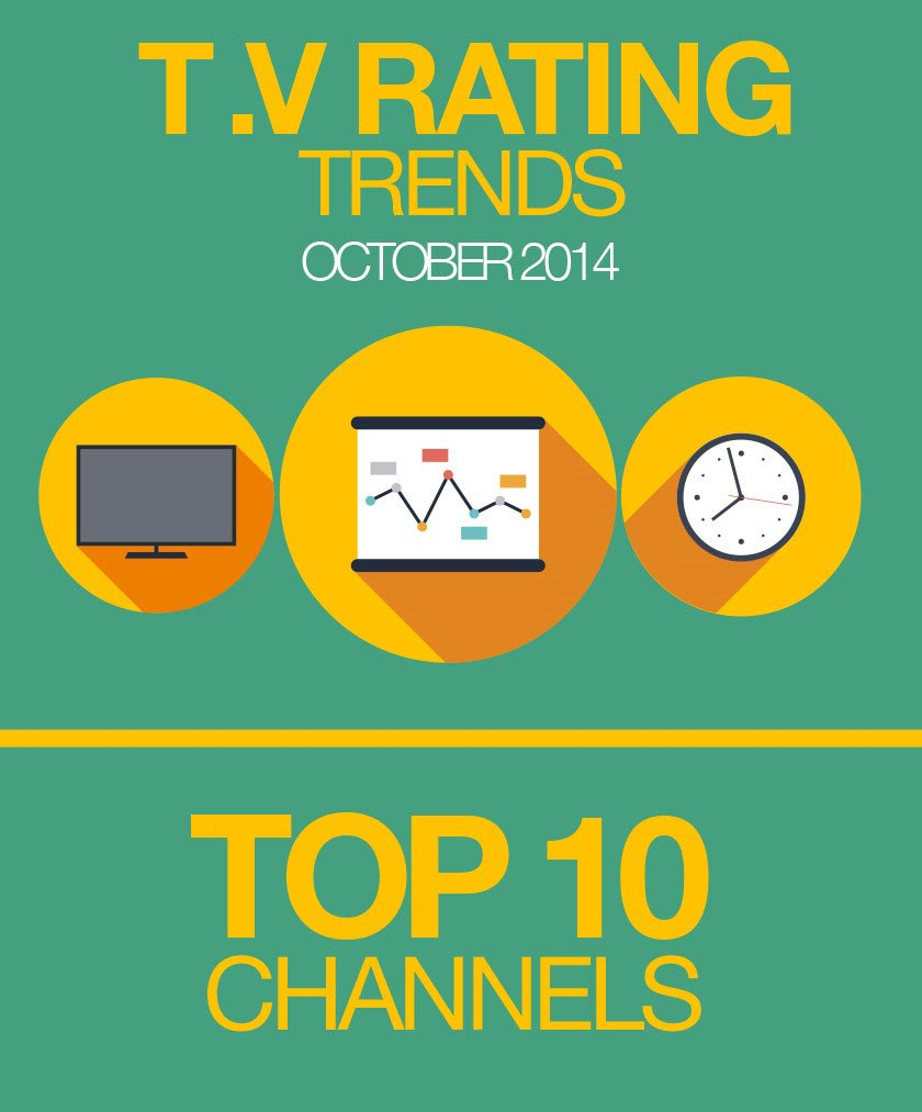 Top Pakistani TV Channels & Programs Rating Report Oct 2014