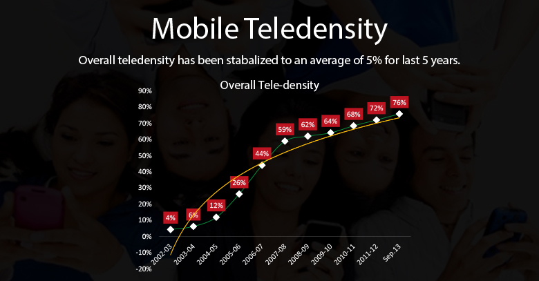 Telecommunication in Pakistan 2013 Evolution Growth and Maturity