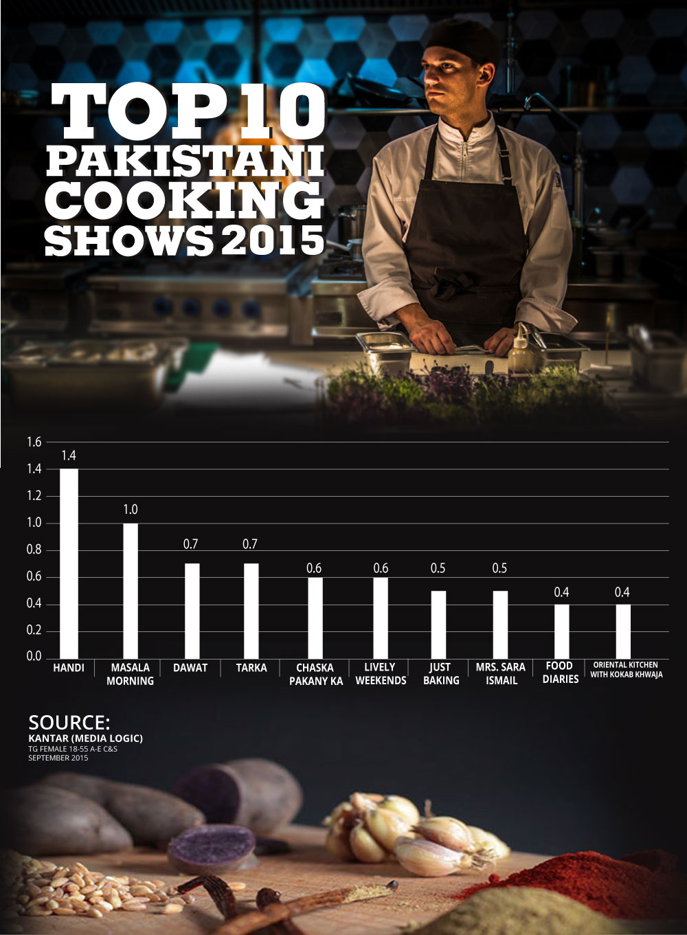 Top Cooking Shows in Pakistan