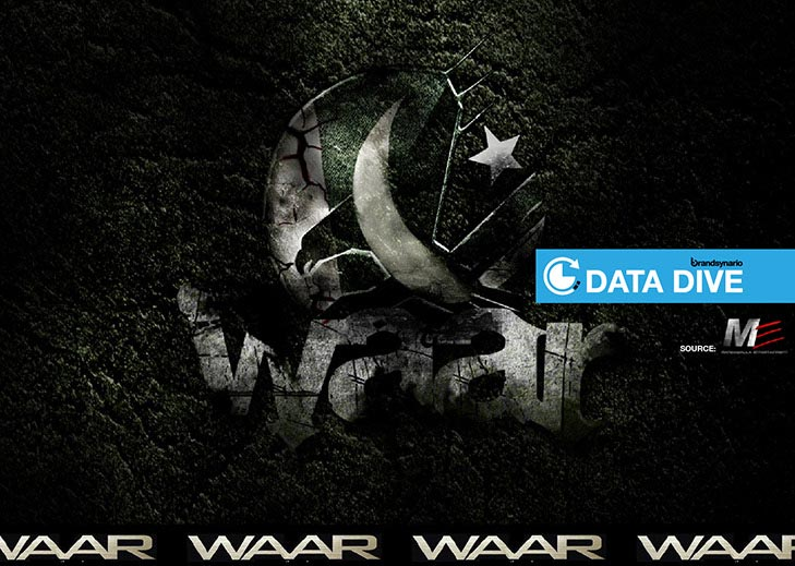 Waar Box Office Report
