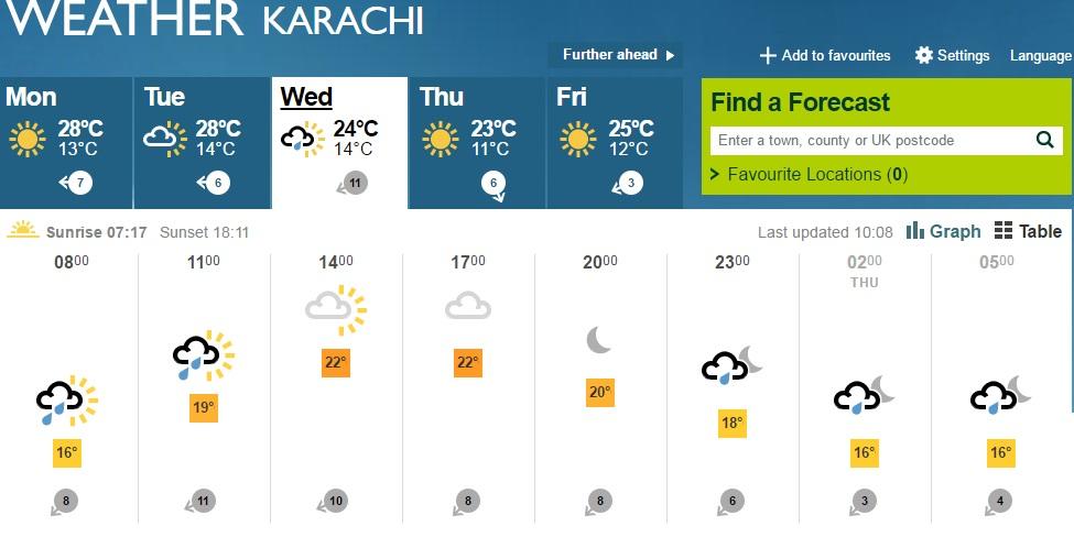 Heavy Rain Forecast for Karachi on Wednesday! - Brandsynario