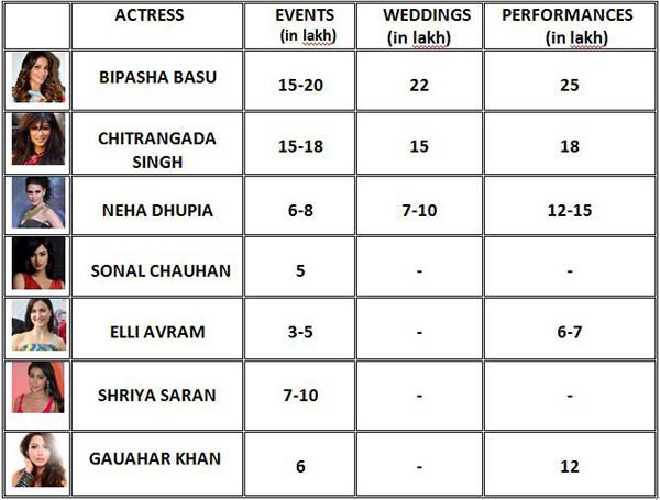 Bollywood Actors Rating Cards