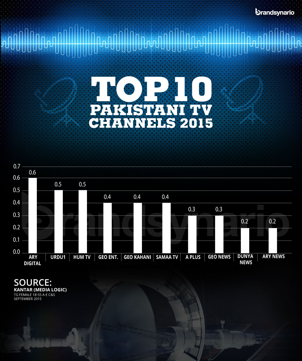 Channels rating for the top 10 Pakistani TV Channels