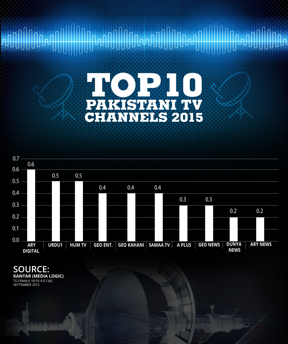 Top 10 Pakistani channel ratings