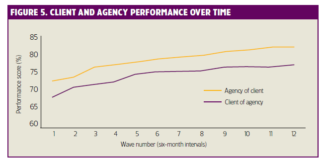 figure 5 client and agency performance over time