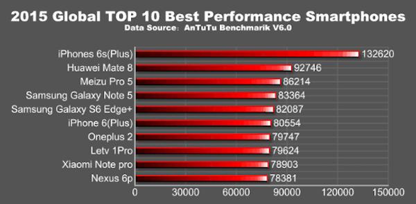 global performers