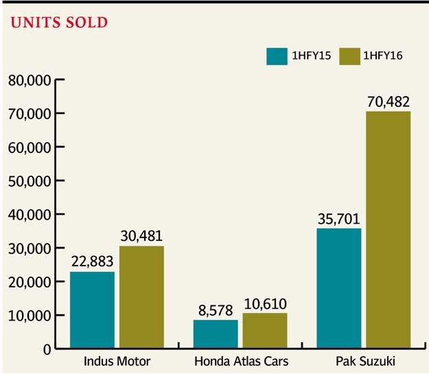 Rise by 66% in automobile sales