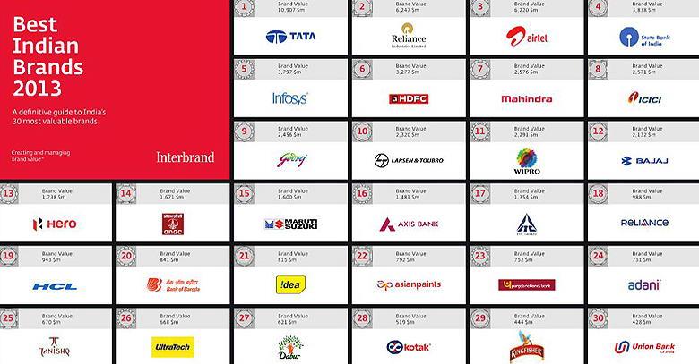 india brands lead