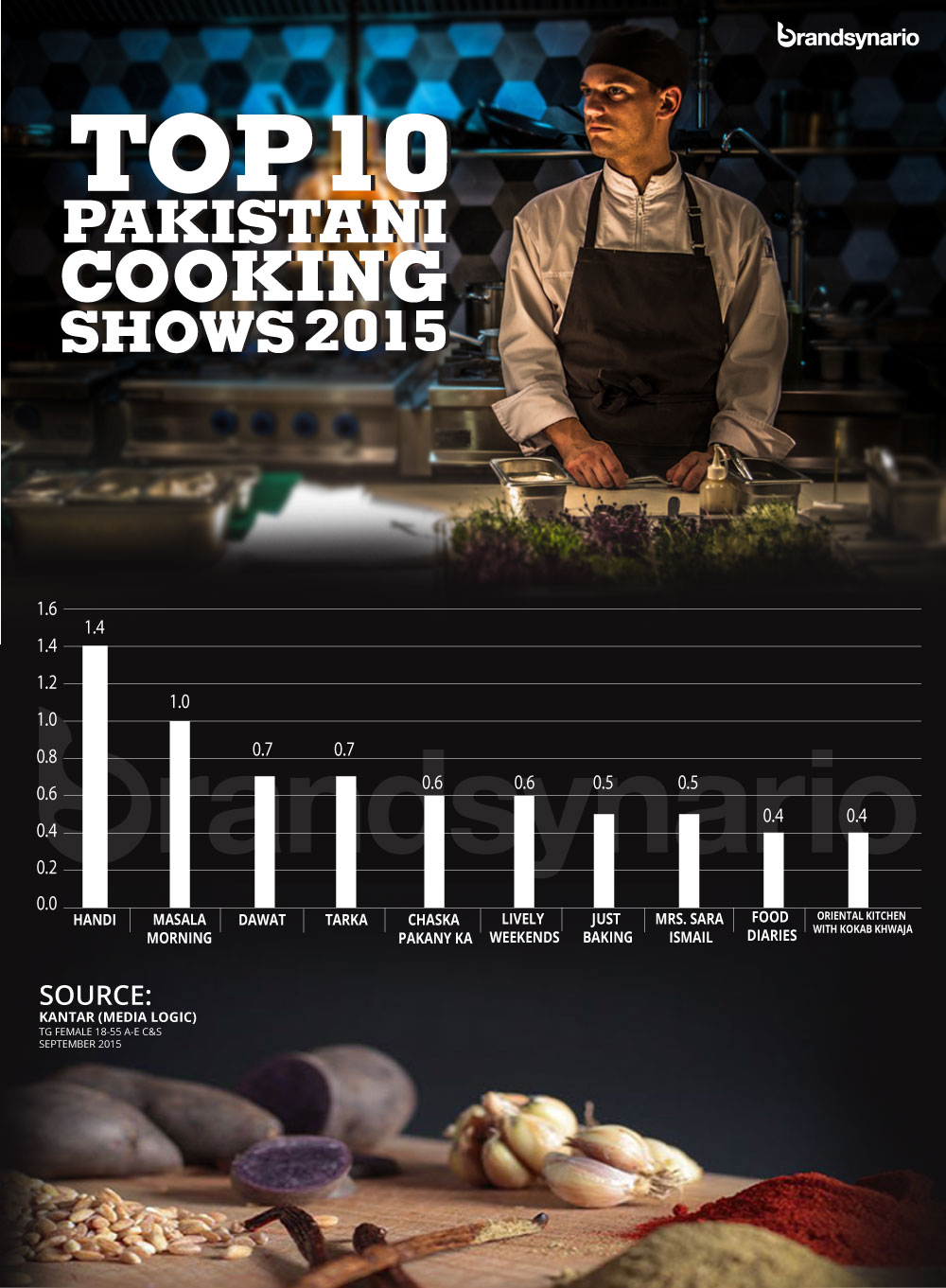 Top 10 Pakistani cooking shows infographics