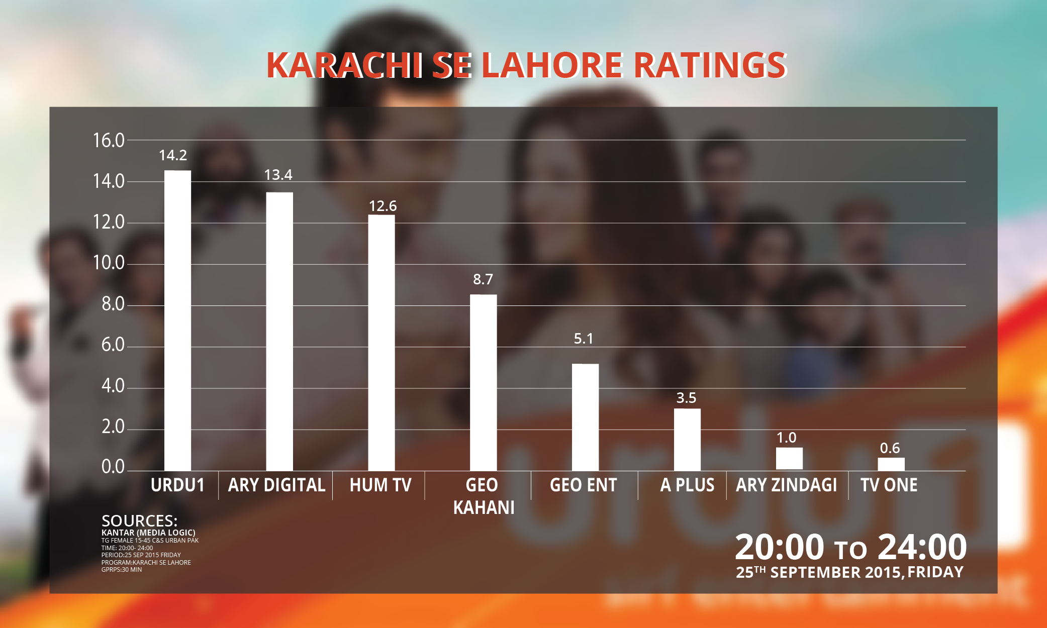 karachi se lahore ratings-01-01