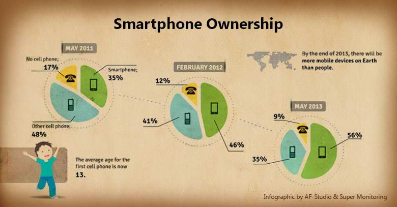 more smartphones