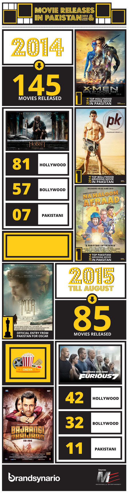 movies INFOGRAPHIC_resize