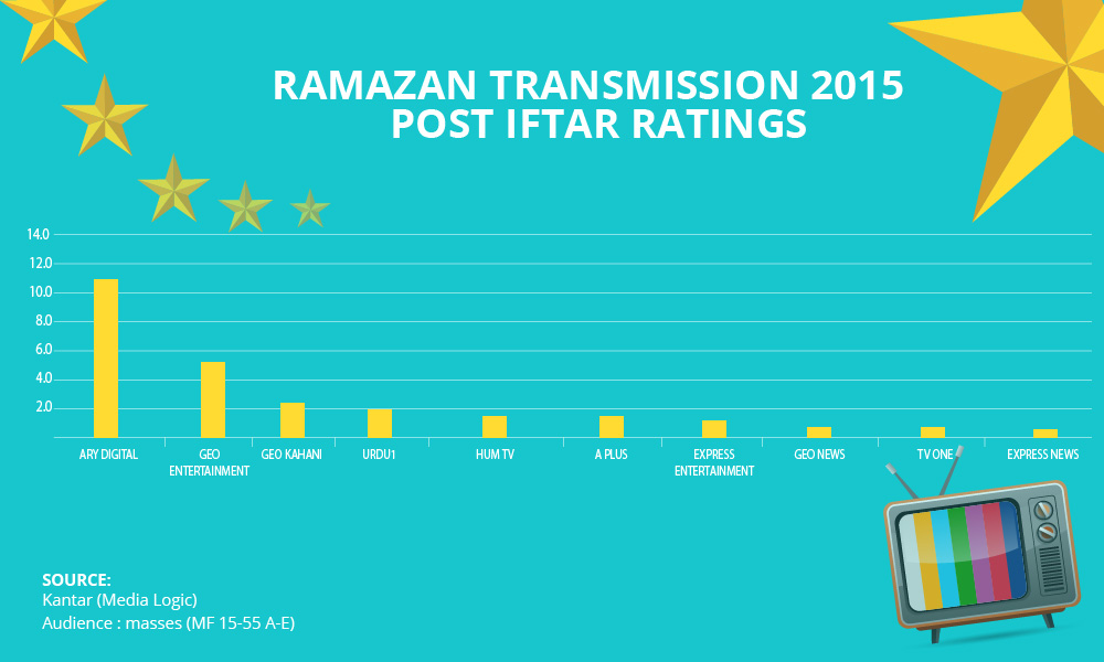 ramadan rating 2015