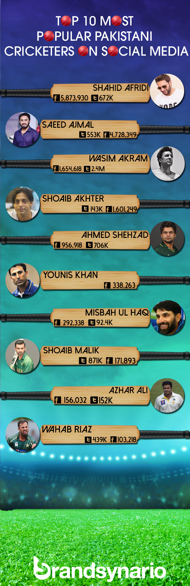top-10-cricketers-on-social-media