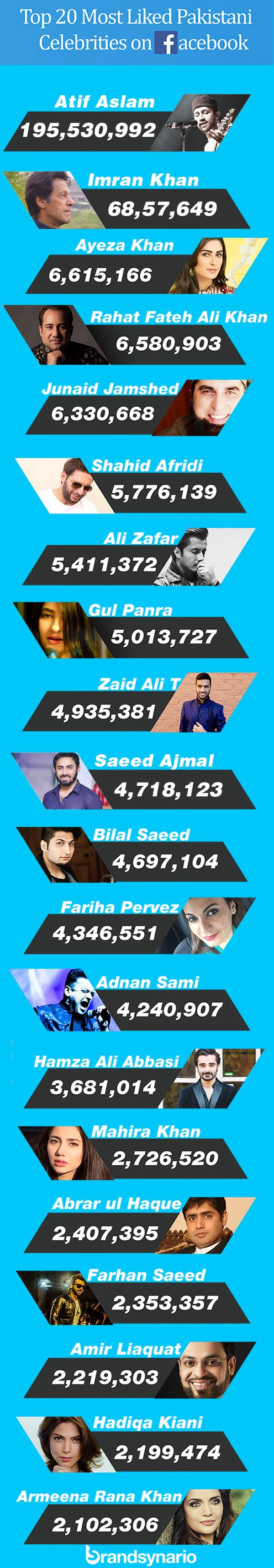 top-20-pakistani-celebs-on-facebook-2016