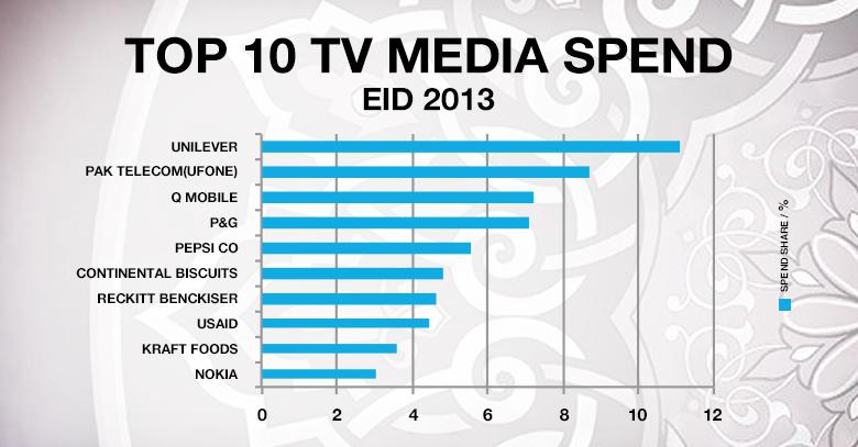 top ten tv media spend