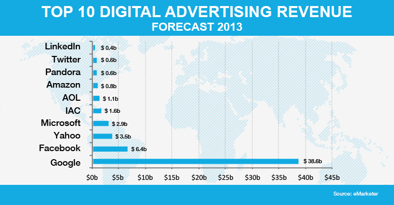 total online ad revenue Google