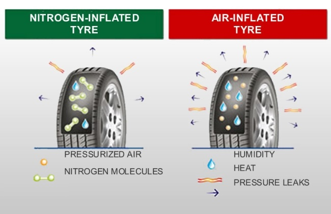 tyre-nitrogen gas.Brandsynario