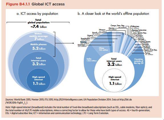 world bank 2